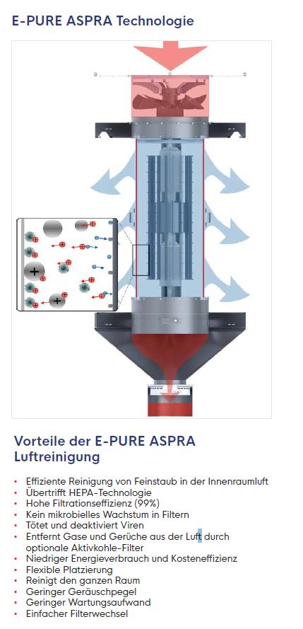 Virenfilter ASPA Technik